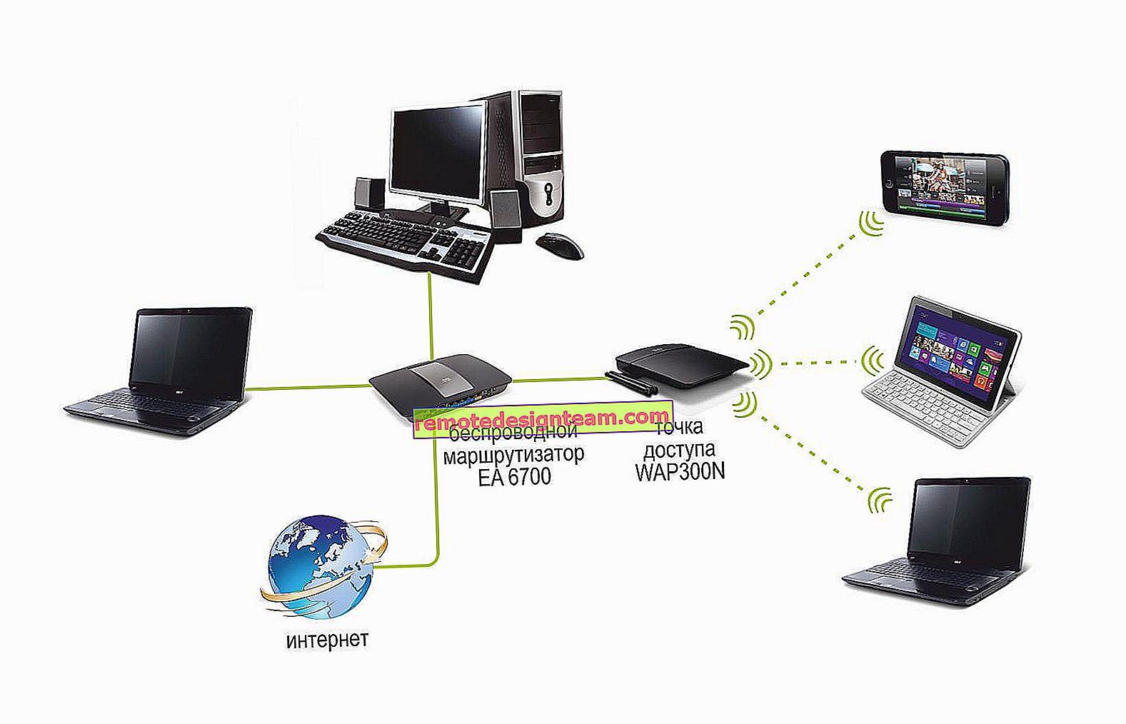 Prędkość Internetu jest niższa w przypadku Wi-Fi. Dlaczego router zmniejsza prędkość?